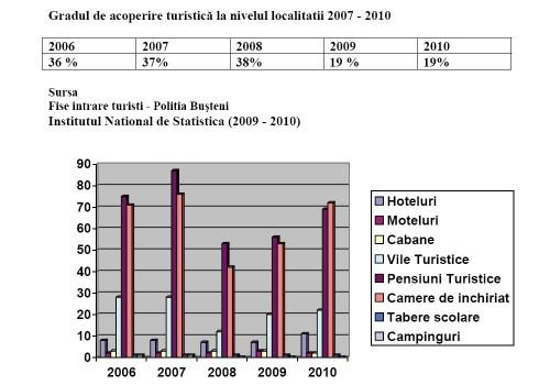 Raport primar Busteni, Emanoil Savin, 2010 - grad de coperire si unitati de primire turistica